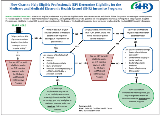 Meaningful Use of EHR Technology