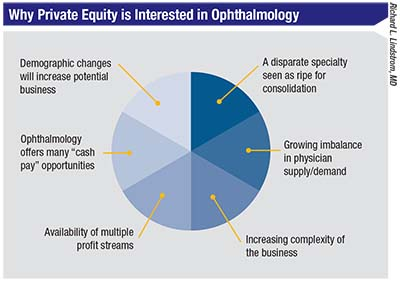 Is a Private Equity Deal Right for You?